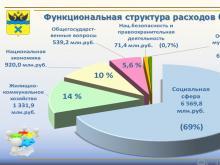 бюджет Оренбурга